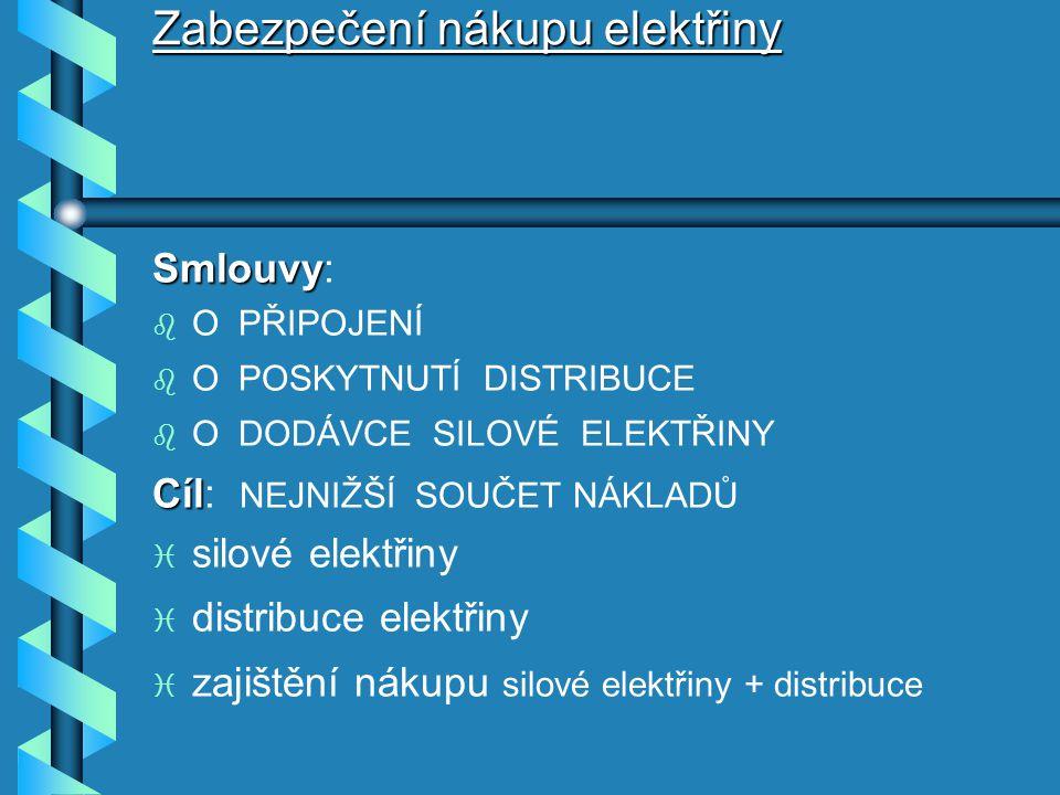Zabezpečení nákupu elektřiny Smlouvy Smlouvy: b b O PŘIPOJENÍ b b O POSKYTNUTÍ DISTRIBUCE b b O DODÁVCE SILOVÉ ELEKTŘINY Cíl Cíl: NEJNIŽŠÍ SOUČET NÁKLADŮ i i silové elektřiny i i distribuce elektřiny i i zajištění nákupu silové elektřiny + distribuce
