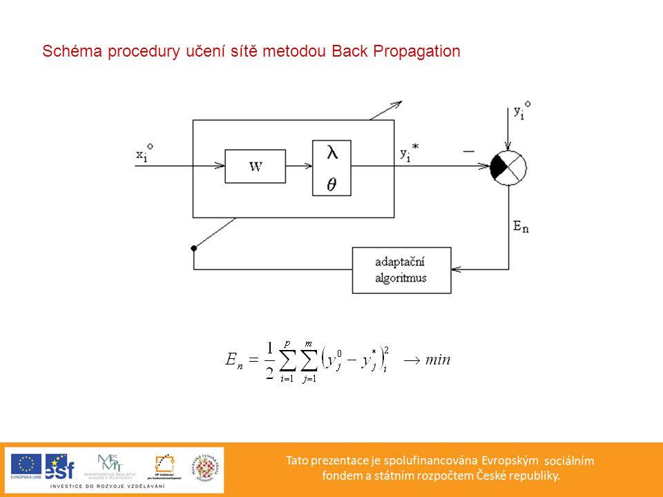  min Schéma procedury učení sítě metodou Back Propagation