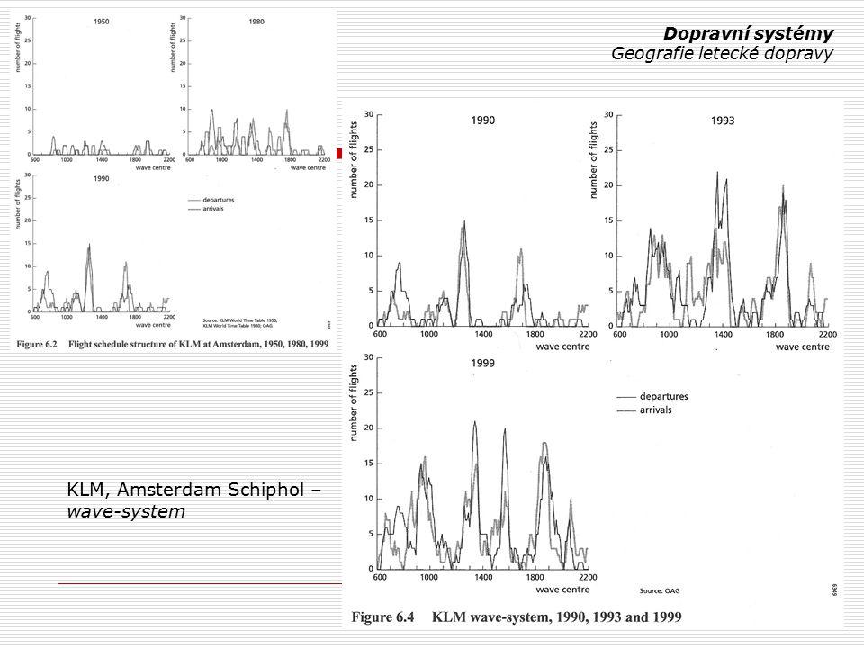 KLM, Amsterdam Schiphol – wave-system Dopravní systémy Geografie letecké dopravy