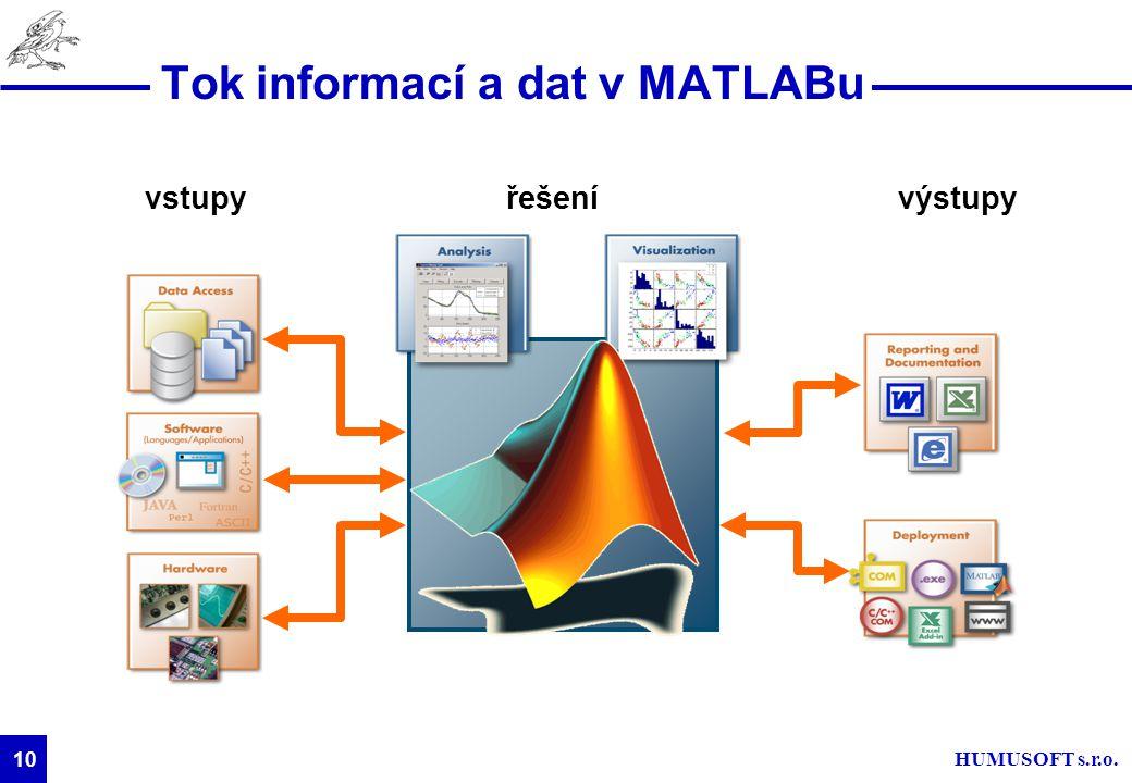 HUMUSOFT s.r.o. 10 Tok informací a dat v MATLABu výstupyvstupyřešení