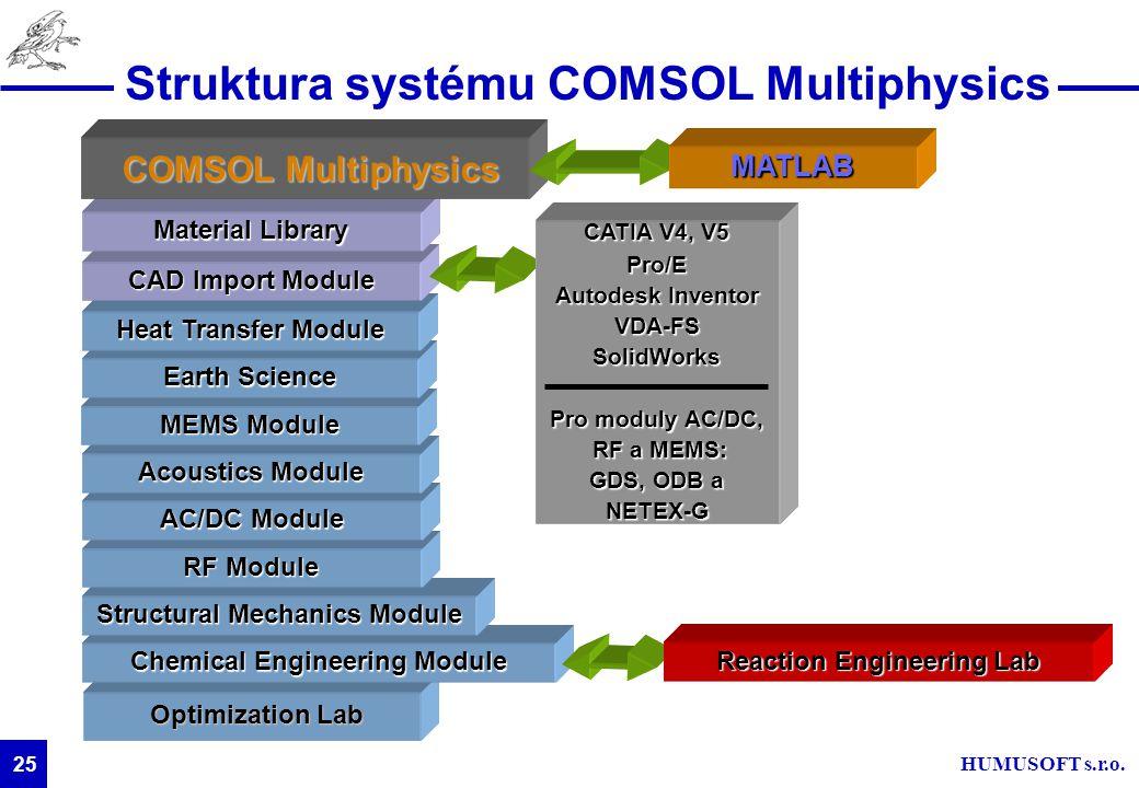HUMUSOFT s.r.o. 25 Struktura systému COMSOL Multiphysics Optimization Lab Chemical Engineering Module Structural Mechanics Module RF Module AC/DC Modu