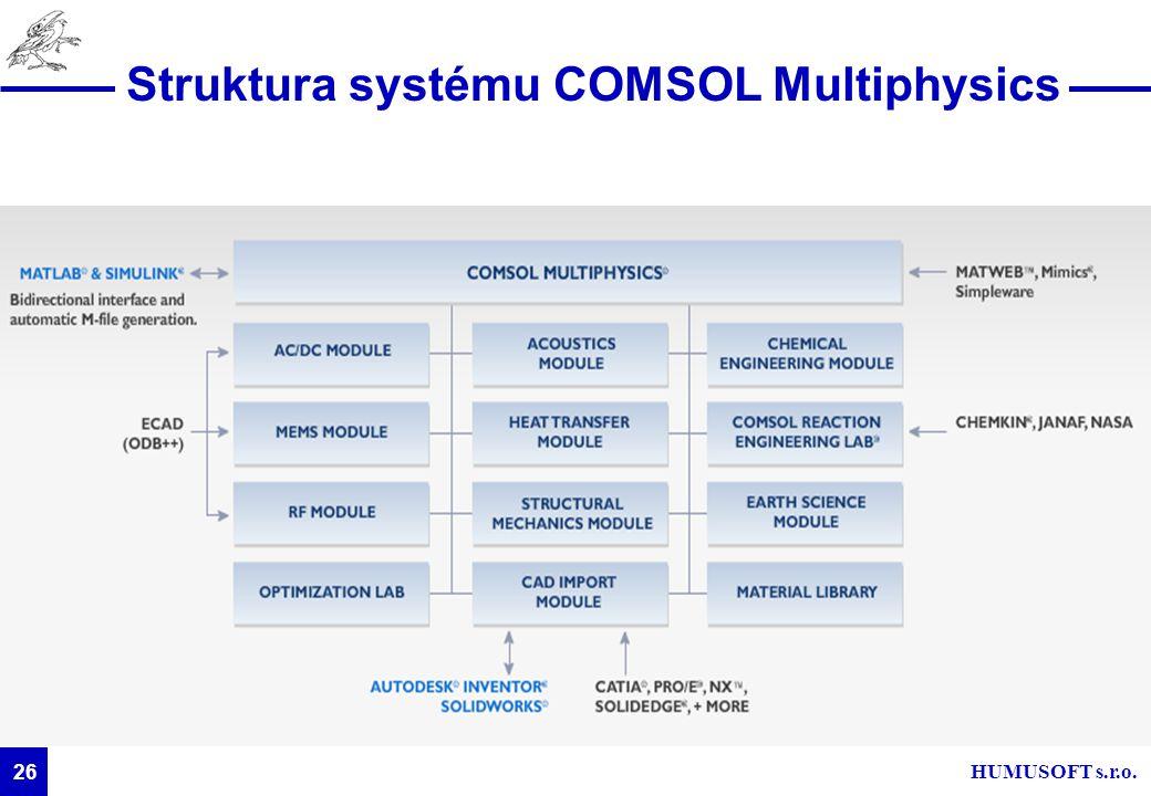 HUMUSOFT s.r.o. 26 Struktura systému COMSOL Multiphysics