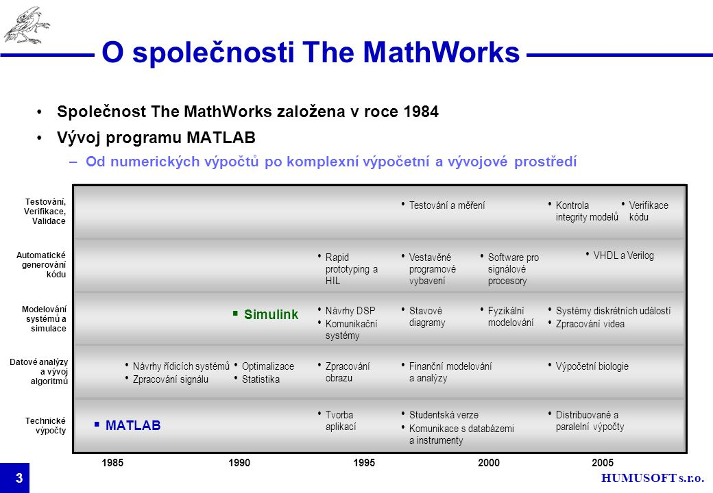 3 O společnosti The MathWorks Společnost The MathWorks založena v roce 1984 Vývoj programu MATLAB –Od numerických výpočtů po komplexní výpočetní a výv