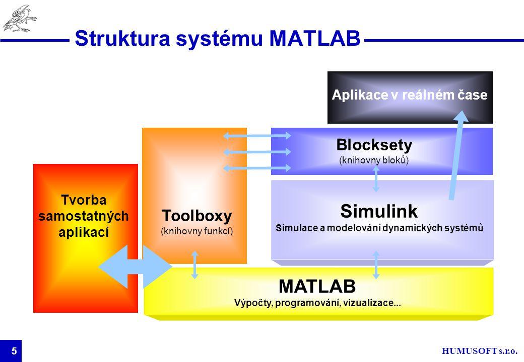 HUMUSOFT s.r.o. 5 Struktura systému MATLAB MATLAB Výpočty, programování, vizualizace... Toolboxy (knihovny funkcí) Tvorba samostatných aplikací Simuli
