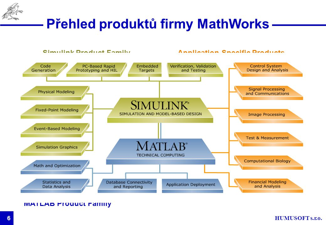 HUMUSOFT s.r.o. 6 Přehled produktů firmy MathWorks Simulink Product FamilyApplication-Specific Products MATLAB Product Family