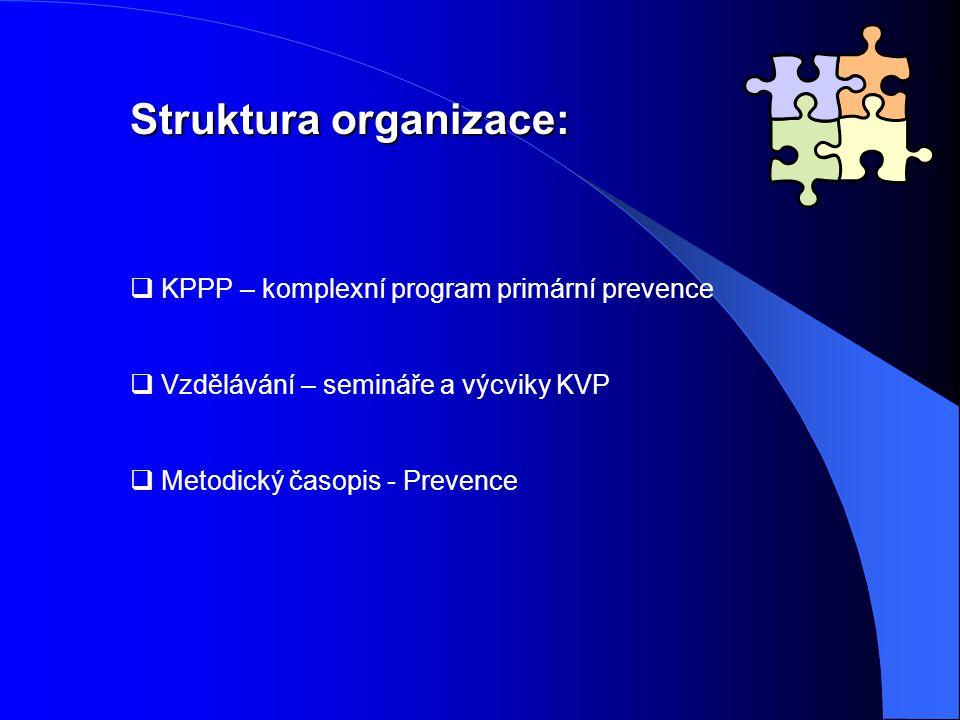 Struktura organizace:  KPPP – komplexní program primární prevence  Vzdělávání – semináře a výcviky KVP  Metodický časopis - Prevence