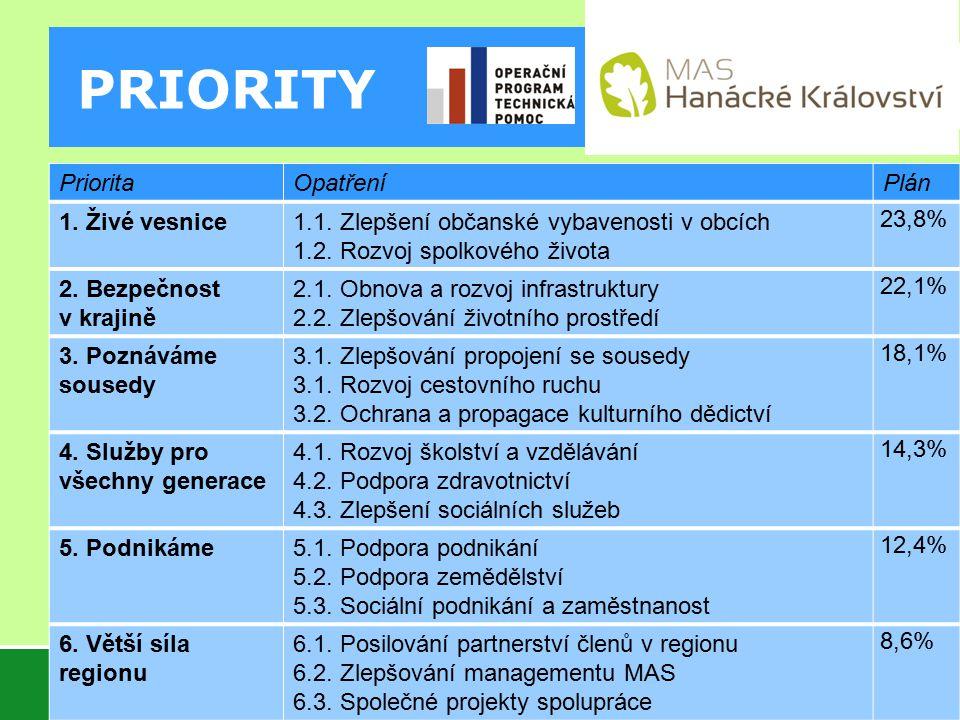 PRIORITY PrioritaOpatřeníPlán 1.Živé vesnice1.1. Zlepšení občanské vybavenosti v obcích 1.2.