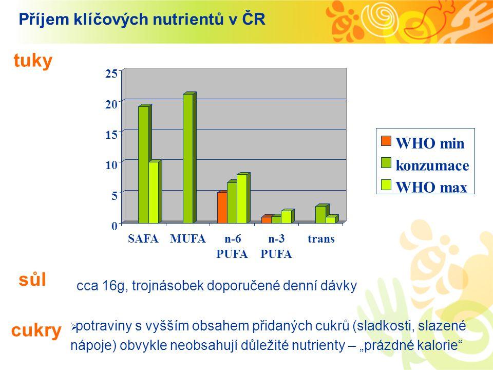 """ potraviny s vyšším obsahem přidaných cukrů (sladkosti, slazené nápoje) obvykle neobsahují důležité nutrienty – """"prázdné kalorie"""" Příjem klíčových nu"""