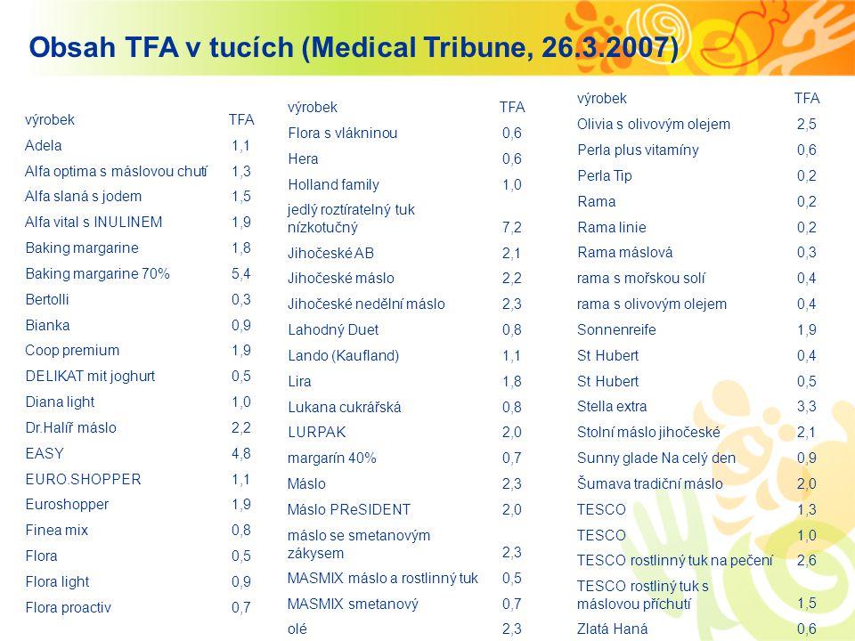 Obsah TFA v tucích (Medical Tribune, 26.3.2007) výrobekTFA Adela1,1 Alfa optima s máslovou chutí1,3 Alfa slaná s jodem1,5 Alfa vital s INULINEM1,9 Bak