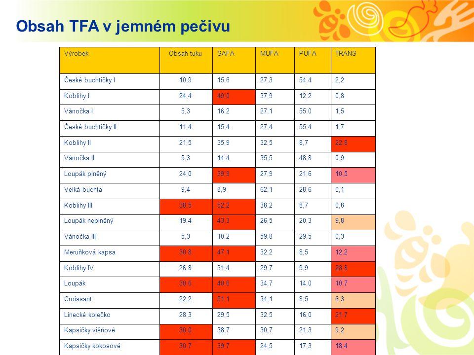 Obsah TFA v jemném pečivu