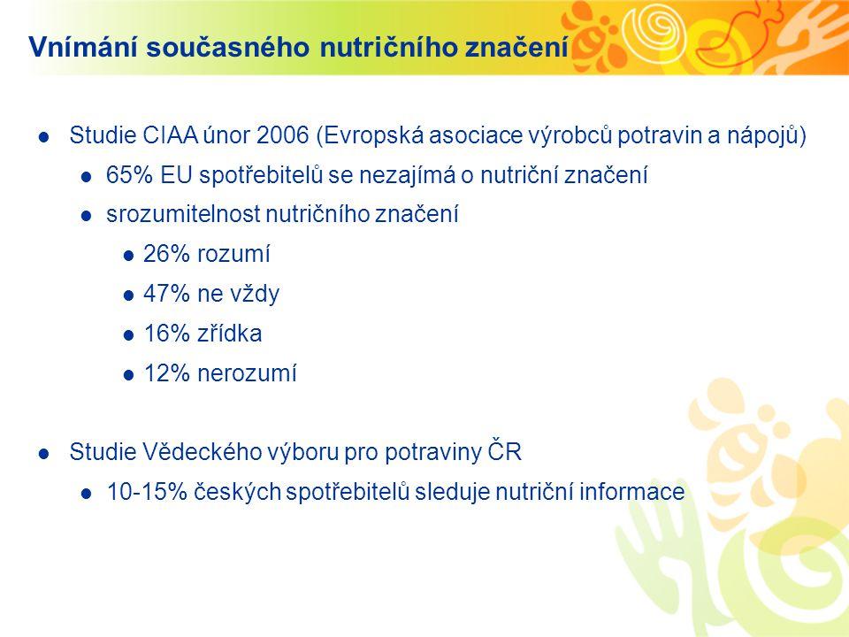 Studie CIAA únor 2006 (Evropská asociace výrobců potravin a nápojů) 65% EU spotřebitelů se nezajímá o nutriční značení srozumitelnost nutričního znače