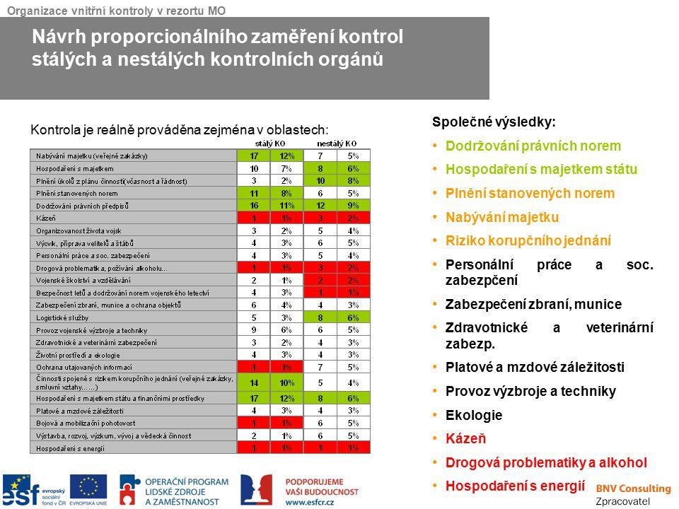 Organizace vnitřní kontroly v rezortu MO Kontrola je reálně prováděna zejména v oblastech: Návrh proporcionálního zaměření kontrol stálých a nestálých