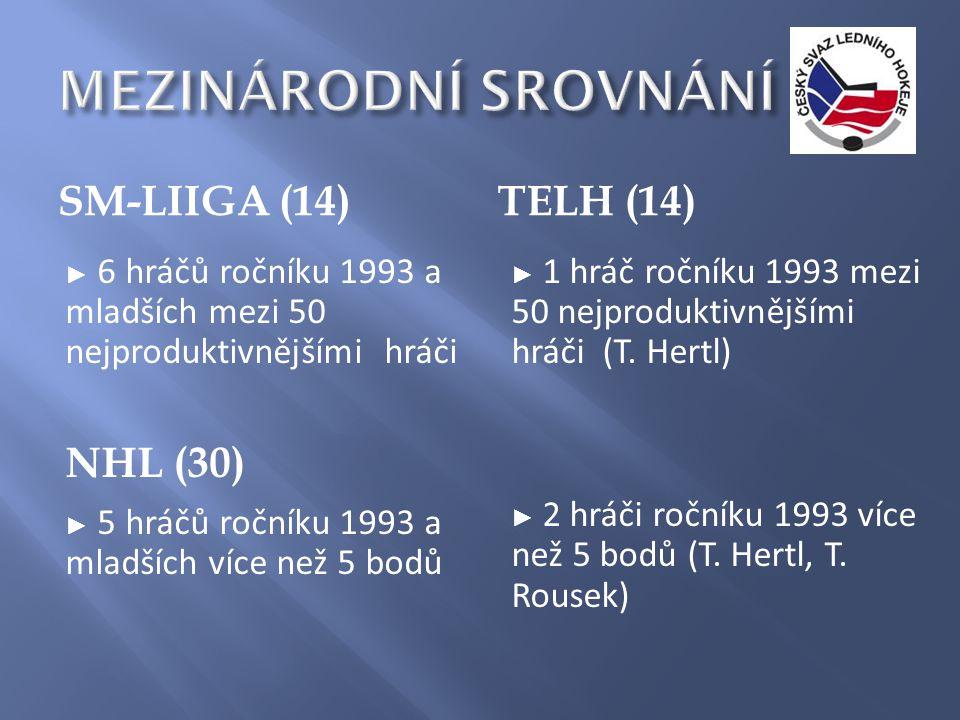 SM-LIIGA (14)TELH (14) ► 6 hráčů ročníku 1993 a mladších mezi 50 nejproduktivnějšími hráči NHL (30) ► 5 hráčů ročníku 1993 a mladších více než 5 bodů ► 1 hráč ročníku 1993 mezi 50 nejproduktivnějšími hráči (T.