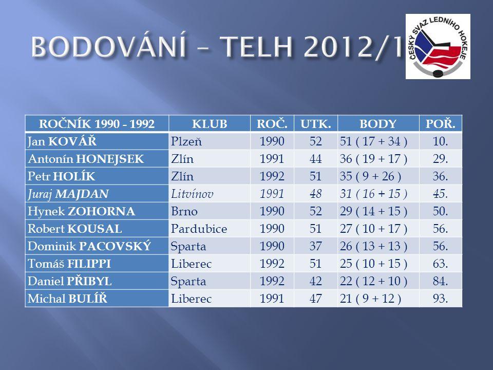 ROČNÍK 1990 - 1992KLUBROČ.UTK.BODYPOŘ. Jan KOVÁŘ Plzeň19905251 ( 17 + 34 )10.