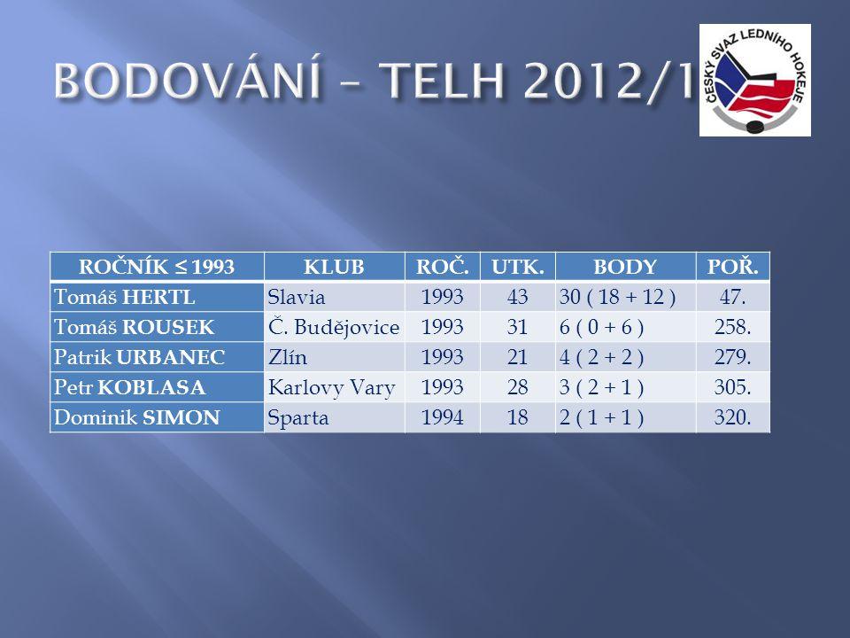 ROČNÍK ≤ 1993KLUBROČ.UTK.BODYPOŘ. Tomáš HERTL Slavia19934330 ( 18 + 12 )47.