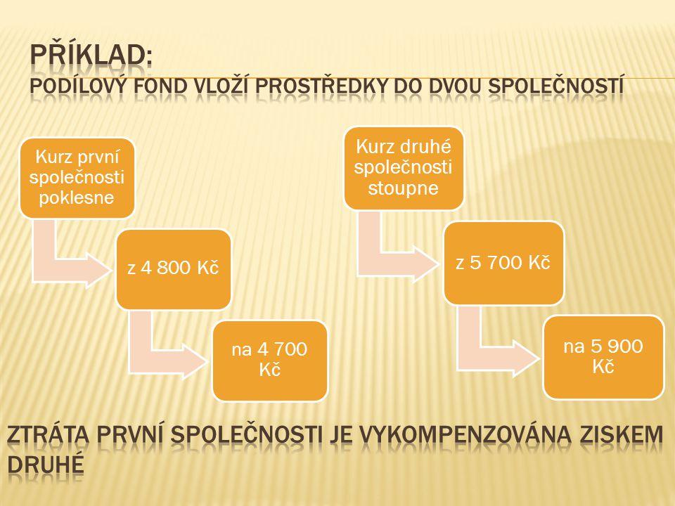  http://trhy.mesec.cz/pruvodci/podilove-fondy/ http://trhy.mesec.cz/pruvodci/podilove-fondy/  http://www.nuov.cz/financni-gramotnost- obsah-a-priklady-z-praxe-skol http://www.nuov.cz/financni-gramotnost- obsah-a-priklady-z-praxe-skol  http://trhy.mesec.cz/pruvodci/podilove-fondy/ http://trhy.mesec.cz/pruvodci/podilove-fondy/  Obrázky:  Kliparty programu Microsoft PowerPoint 2010