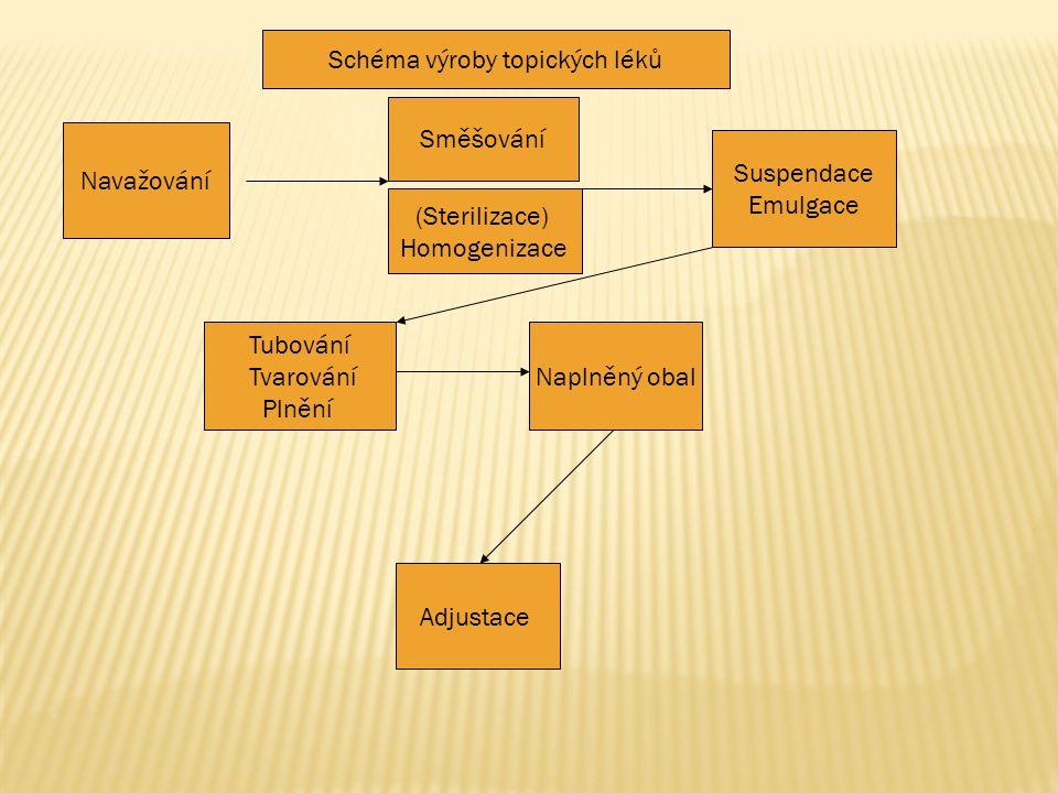 Navažování Směšování Suspendace Emulgace Tubování Tvarování Plnění Naplněný obal Adjustace Schéma výroby topických léků (Sterilizace) Homogenizace