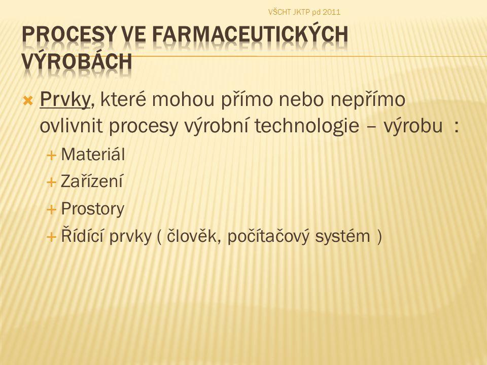 Prvky, které mohou přímo nebo nepřímo ovlivnit procesy výrobní technologie – výrobu :  Materiál  Zařízení  Prostory  Řídící prvky ( člověk, počítačový systém ) VŠCHT JKTP pd 2011