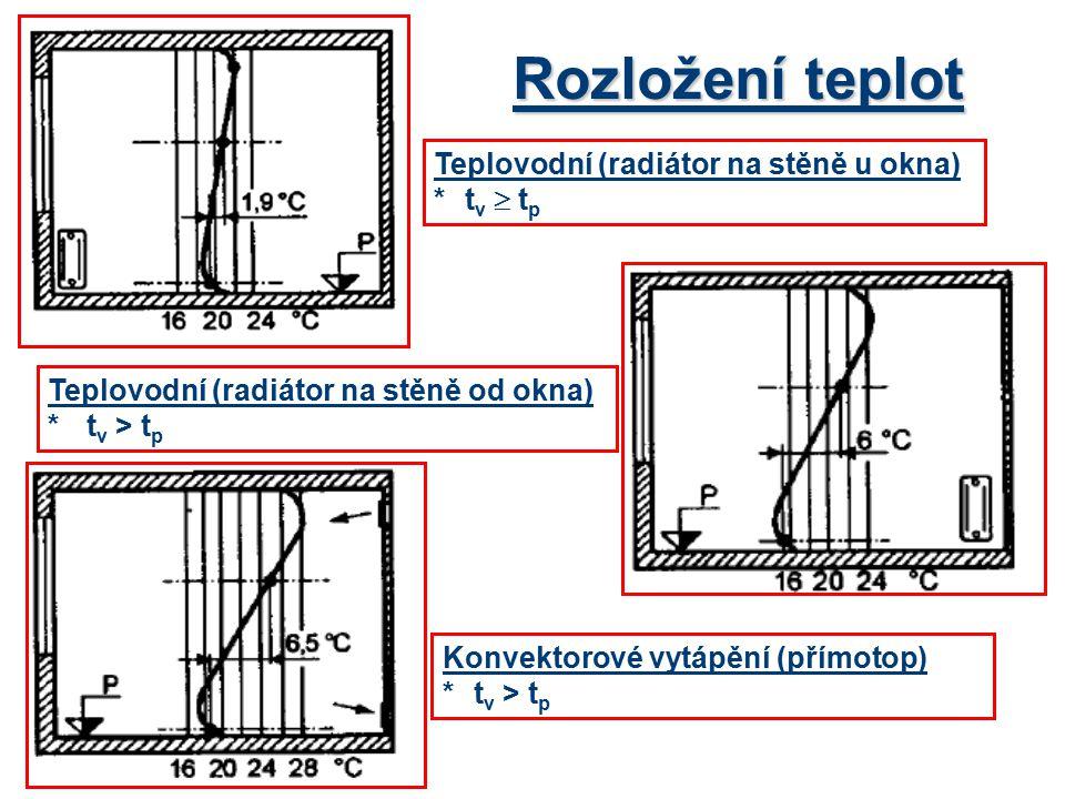 Rozložení teplot Teplovodní (radiátor na stěně u okna) *t v  t p Konvektorové vytápění (přímotop) *t v > t p Teplovodní (radiátor na stěně od okna) *