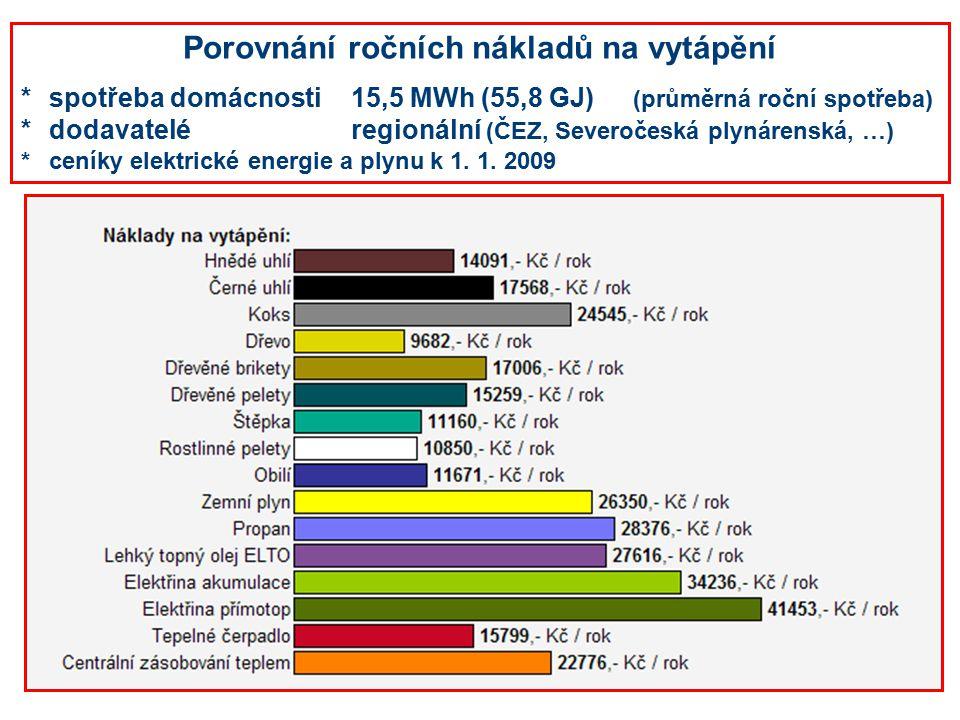 Porovnání ročních nákladů na vytápění *spotřeba domácnosti15,5 MWh (55,8 GJ) (průměrná roční spotřeba) *dodavateléregionální (ČEZ, Severočeská plynárenská, …) *ceníky elektrické energie a plynu k 1.