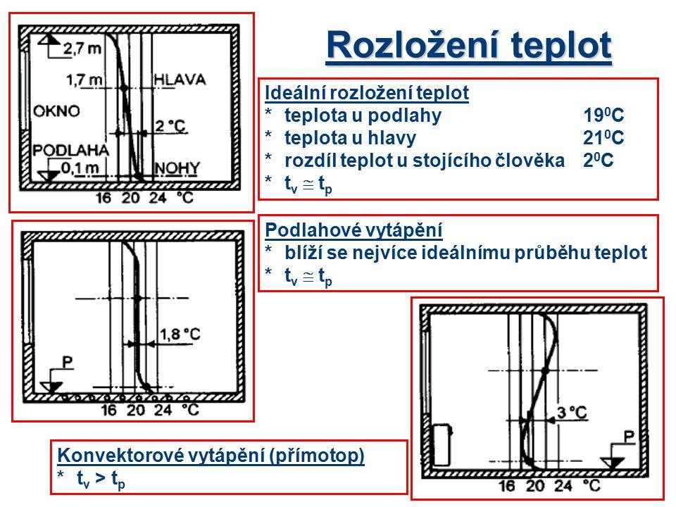 Rozložení teplot Ideální rozložení teplot *teplota u podlahy 19 0 C *teplota u hlavy21 0 C *rozdíl teplot u stojícího člověka 2 0 C *t v  t p Podlahové vytápění *blíží se nejvíce ideálnímu průběhu teplot *t v  t p Konvektorové vytápění (přímotop) *t v > t p