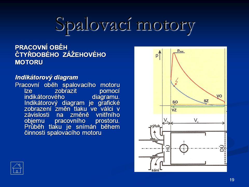 19 Spalovací motory PRACOVNÍ OBĚH ČTYŘDOBÉHO ZÁŽEHOVÉHO MOTORU Indikátorový diagram Pracovní oběh spalovacího motoru lze zobrazit pomocí indikátorovéh