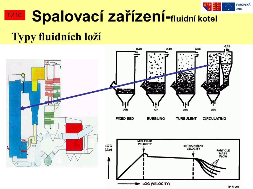 TZ10 Spalovací zařízení- fluidní kotel Typy fluidních loží