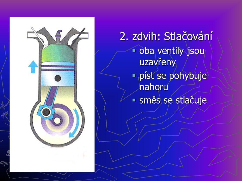 1. zdvih: Sání  otevírá se sací ventil  výfukový ventil je uzavřen  do válce se nasává sacím potrubím směs  píst se pohybuje dolů
