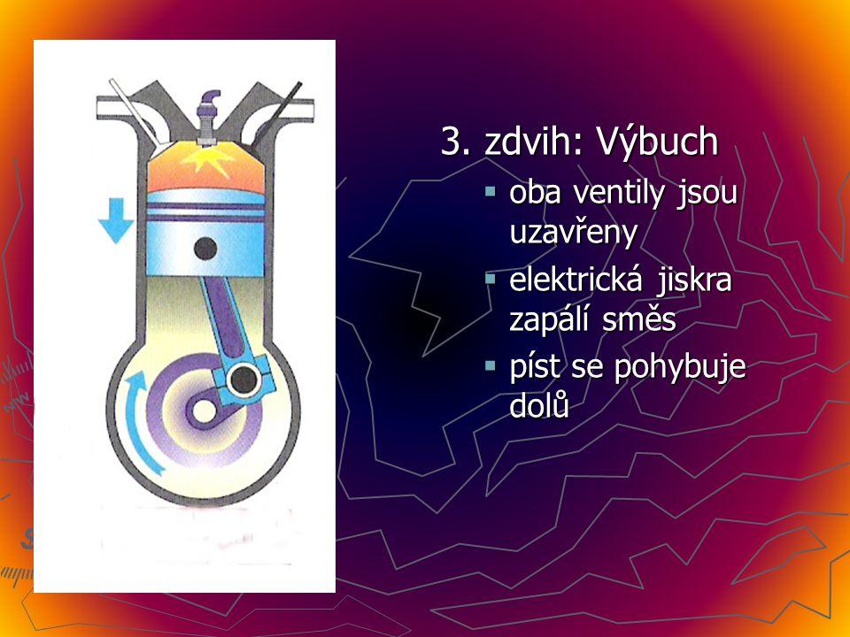 2. zdvih: Stlačování  oba ventily jsou uzavřeny  píst se pohybuje nahoru  směs se stlačuje