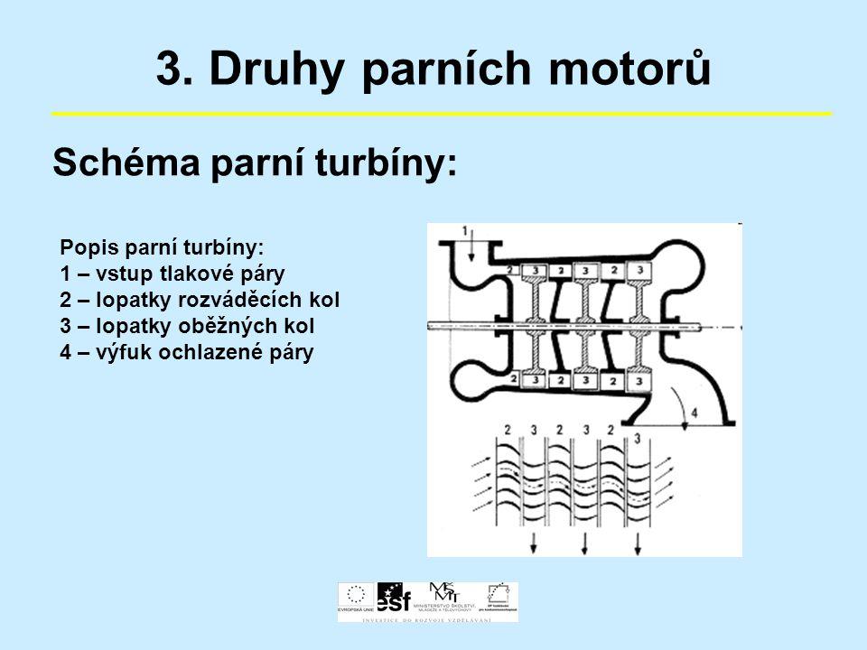 3. Druhy parních motorů Schéma parní turbíny: Popis parní turbíny: 1 – vstup tlakové páry 2 – lopatky rozváděcích kol 3 – lopatky oběžných kol 4 – výf