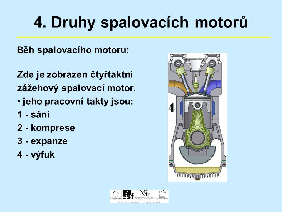 4. Druhy spalovacích motorů Běh spalovacího motoru: Zde je zobrazen čtyřtaktní zážehový spalovací motor. jeho pracovní takty jsou: 1 - sání 2 - kompre