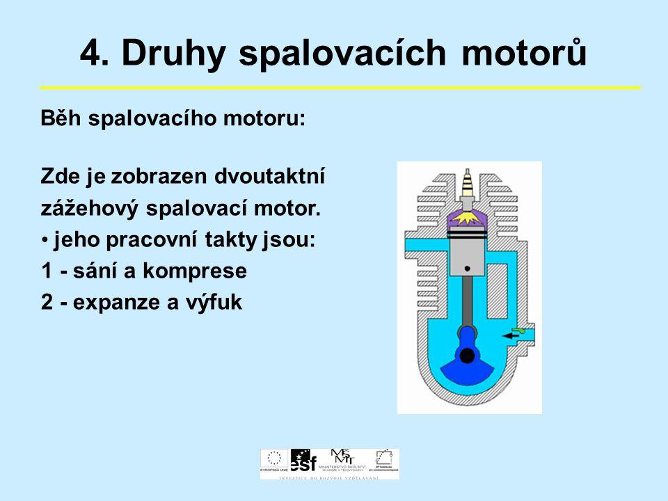 4. Druhy spalovacích motorů Běh spalovacího motoru: Zde je zobrazen dvoutaktní zážehový spalovací motor. jeho pracovní takty jsou: 1 - sání a komprese