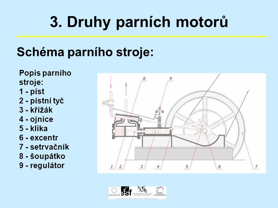 3. Druhy parních motorů Schéma parního stroje: Popis parního stroje: 1 - píst 2 - pístní tyč 3 - křižák 4 - ojnice 5 - klika 6 - excentr 7 - setrvační