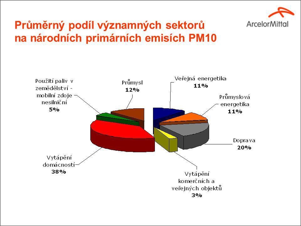 Průměrný podíl významných sektorů na národních primárních emisích PM10