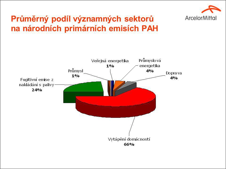 Průměrný podíl významných sektorů na národních primárních emisích PAH