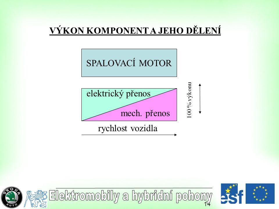14 SPALOVACÍ MOTOR VÝKON KOMPONENT A JEHO DĚLENÍ 100 % výkonu rychlost vozidla mech. přenos elektrický přenos