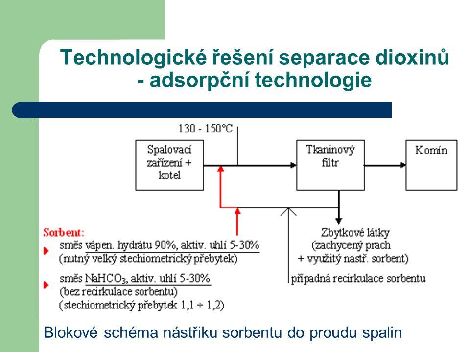 Technologické řešení separace dioxinů - adsorpční technologie Blokové schéma nástřiku sorbentu do proudu spalin