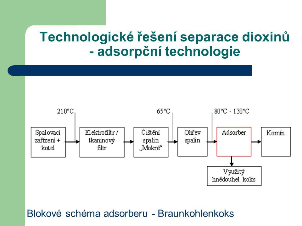 Technologické řešení separace dioxinů - adsorpční technologie Blokové schéma adsorberu - Braunkohlenkoks