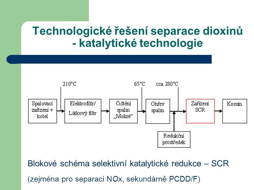 Technologické řešení separace dioxinů - katalytické technologie Blokové schéma selektivní katalytické redukce – SCR (zejména pro separaci NOx, sekundá