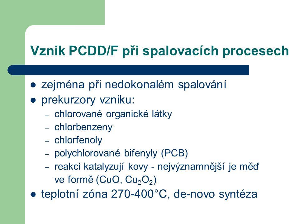 Vznik PCDD/F při spalovacích procesech zejména při nedokonalém spalování prekurzory vzniku: – chlorované organické látky – chlorbenzeny – chlorfenoly