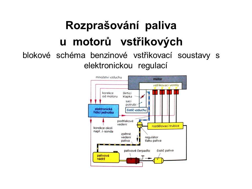 Rozprašování paliva u motorů vstřikových blokové schéma benzinové vstřikovací soustavy s elektronickou regulací