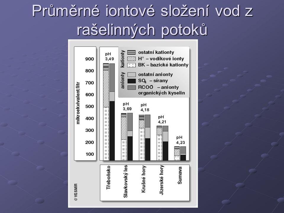 Průměrné iontové složení vod z rašelinných potoků