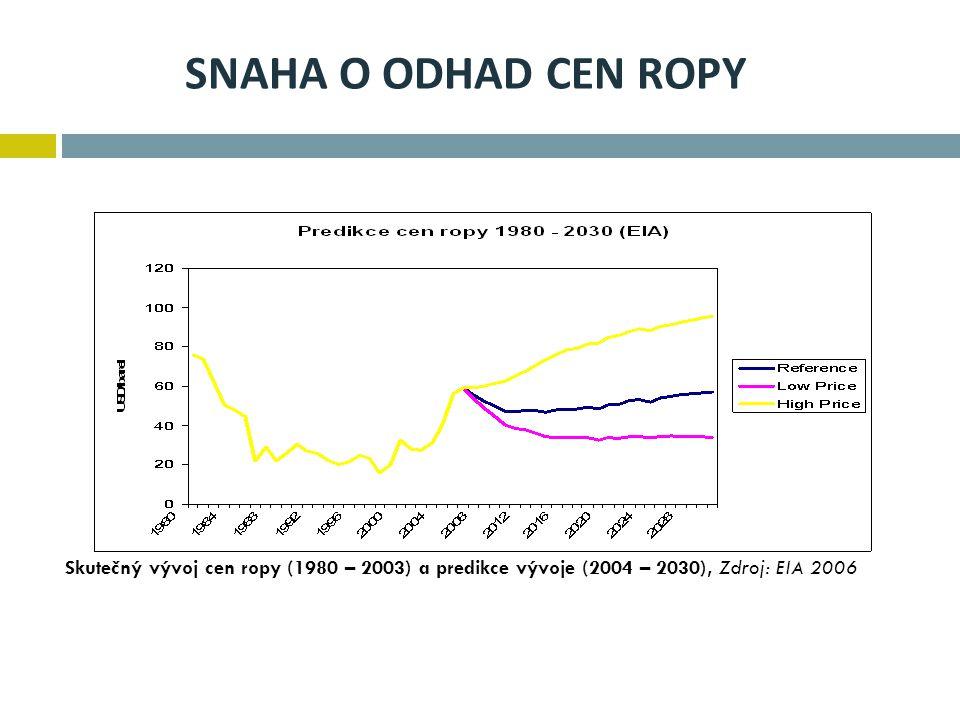 SNAHA O ODHAD CEN ROPY Skutečný vývoj cen ropy (1980 – 2003) a predikce vývoje (2004 – 2030), Zdroj: EIA 2006