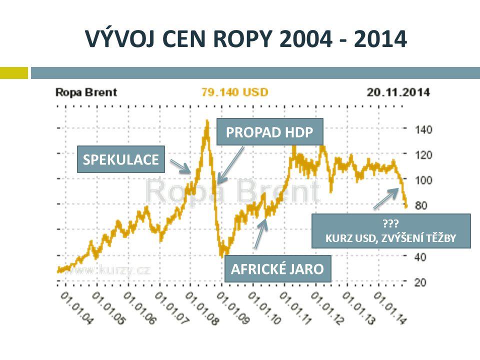 VÝVOJ CEN ROPY 2004 - 2014 SPEKULACE PROPAD HDP AFRICKÉ JARO ??? KURZ USD, ZVÝŠENÍ TĚŽBY