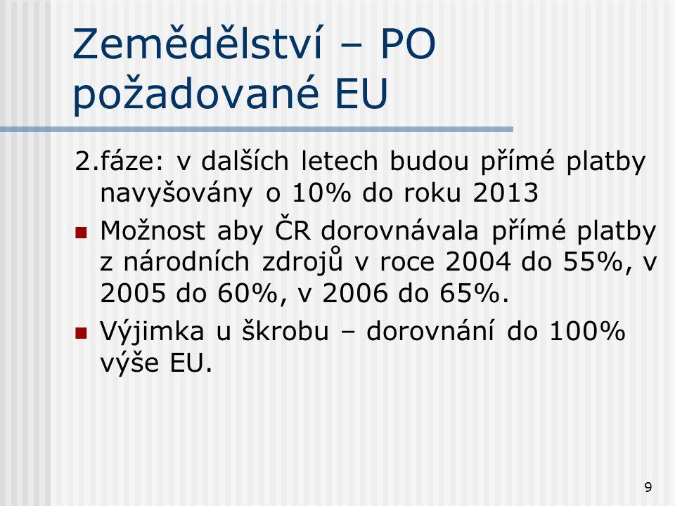 9 Zemědělství – PO požadované EU 2.fáze: v dalších letech budou přímé platby navyšovány o 10% do roku 2013 Možnost aby ČR dorovnávala přímé platby z národních zdrojů v roce 2004 do 55%, v 2005 do 60%, v 2006 do 65%.