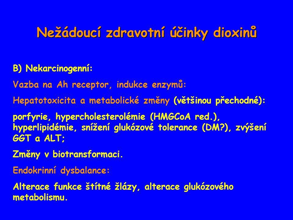 Nežádoucí zdravotní účinky dioxinů B) Nekarcinogenní: Vazba na Ah receptor, indukce enzymů: Hepatotoxicita a metabolické změny (většinou přechodné): porfyrie, hypercholesterolémie (HMGCoA red.), hyperlipidémie, snížení glukózové tolerance (DM?), zvýšení GGT a ALT; Změny v biotransformaci.
