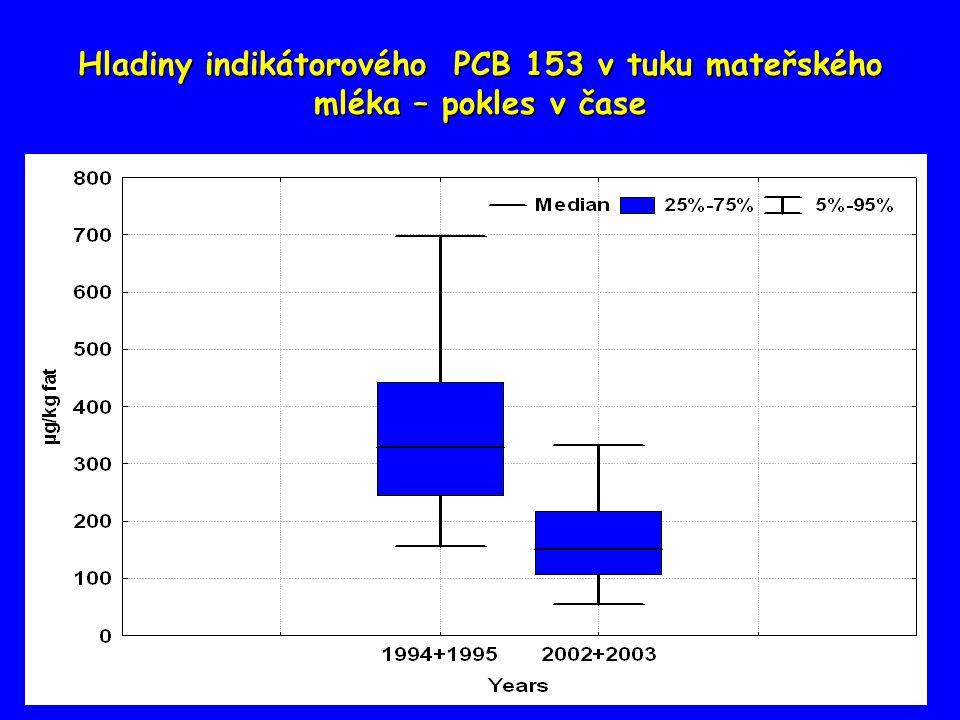 Hladiny indikátorového PCB 153 v tuku mateřského mléka – pokles v čase