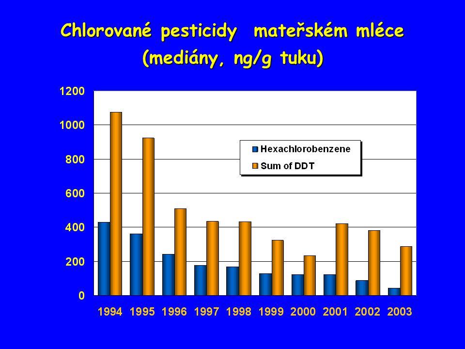 Chlorované pesticidy mateřském mléce (mediány, ng/g tuku)