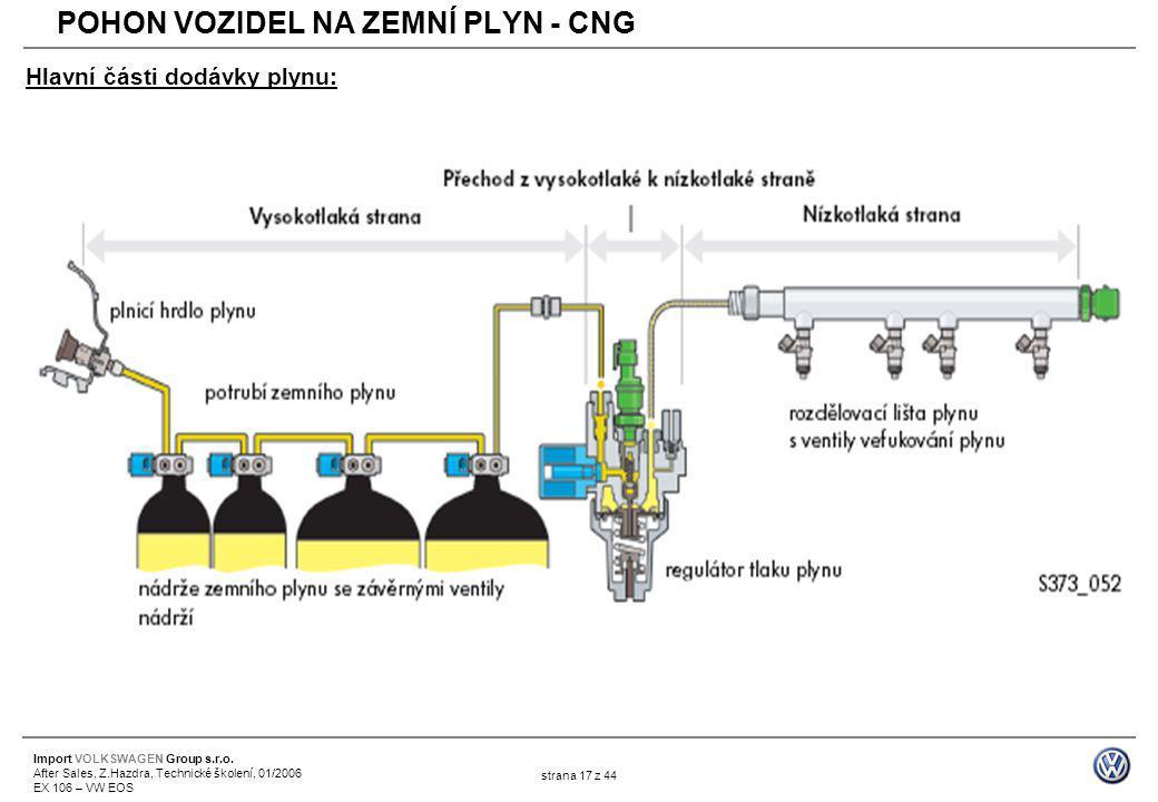 Import VOLKSWAGEN Group s.r.o. After Sales, Z.Hazdra, Technické školení, 01/2006 EX 106 – VW EOS strana 17 z 44 Hlavní části dodávky plynu: POHON VOZI