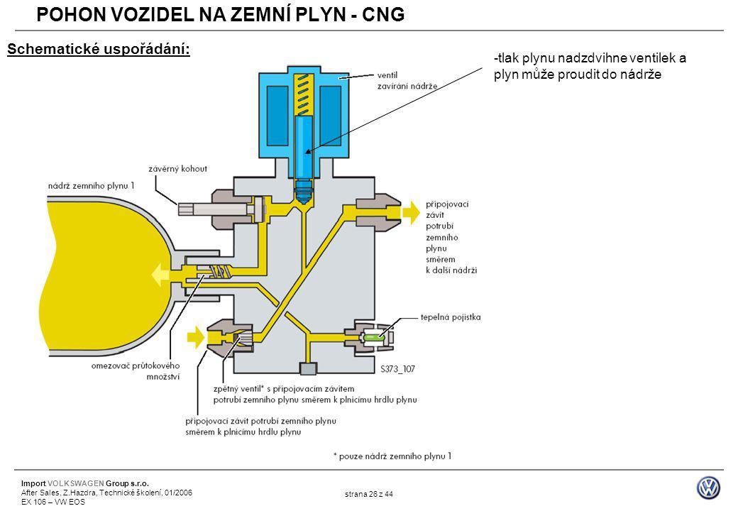 Import VOLKSWAGEN Group s.r.o. After Sales, Z.Hazdra, Technické školení, 01/2006 EX 106 – VW EOS strana 26 z 44 Schematické uspořádání: -tlak plynu na